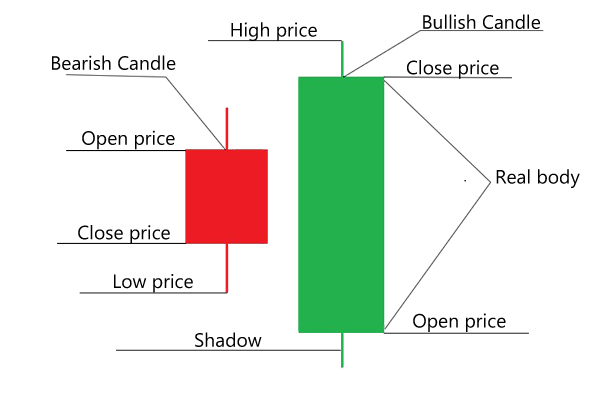 Japanese candlesticks structure
