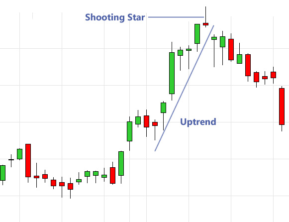 Shooting star pattern